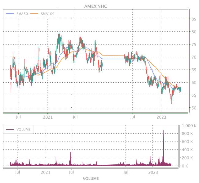 3 Years OHLC Graph (AMEX:NHC)