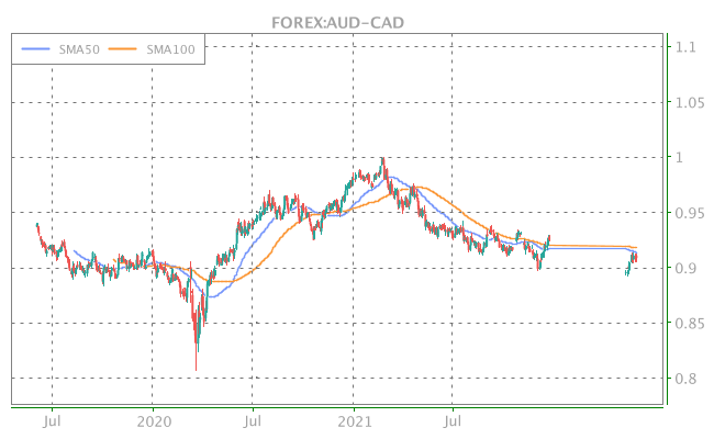 3 Years OHLC Graph (FOREX:AUD-CAD)