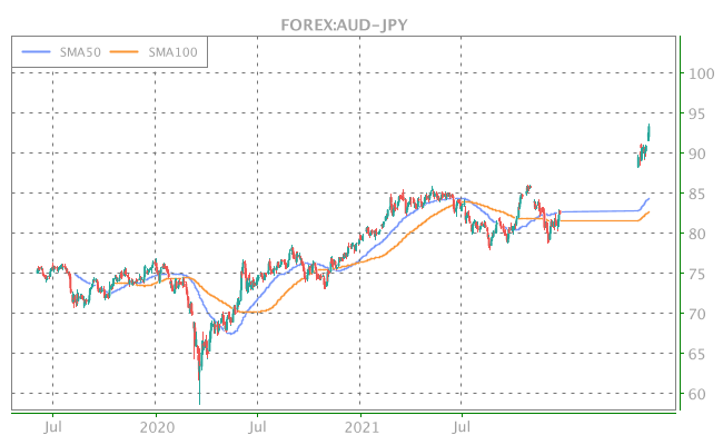 3 Years OHLC Graph (FOREX:AUD-JPY)