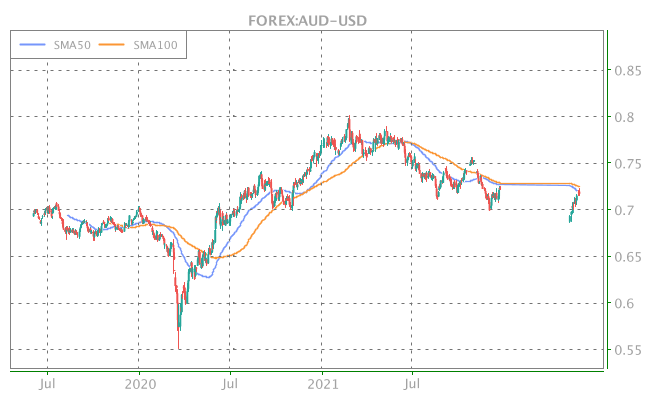 3 Years OHLC Graph (FOREX:AUD-USD)