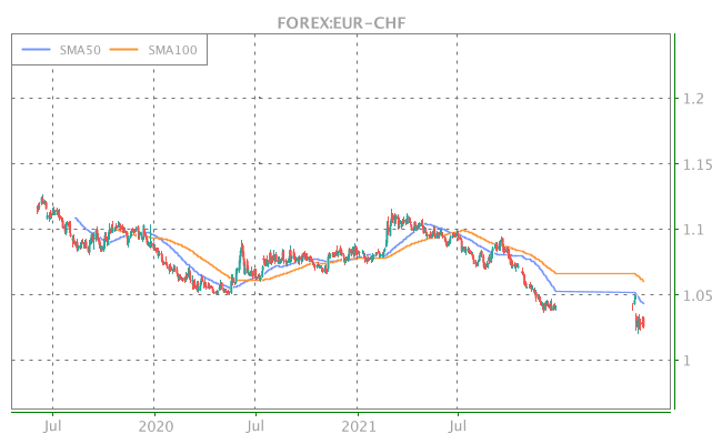 3 Years OHLC Graph (FOREX:EUR-CHF)