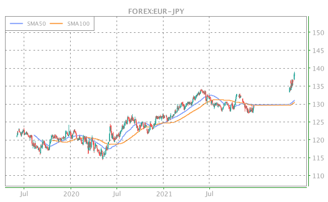 3 Years OHLC Graph (FOREX:EUR-JPY)