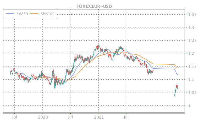 3 Years OHLC Graph (FOREX:EUR-USD)