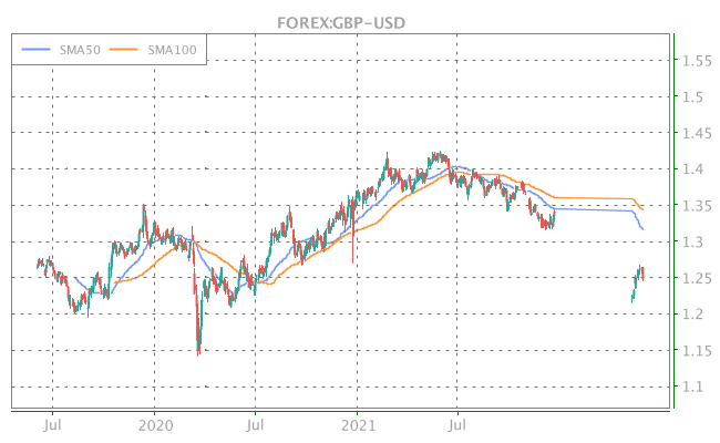 3 Years OHLC Graph (FOREX:GBP-USD)