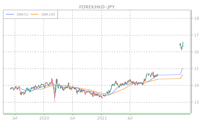3 Years OHLC Graph (FOREX:HKD-JPY)