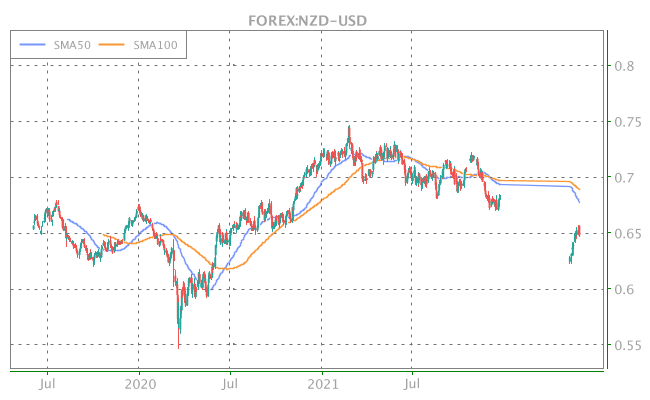 3 Years OHLC Graph (FOREX:NZD-USD)
