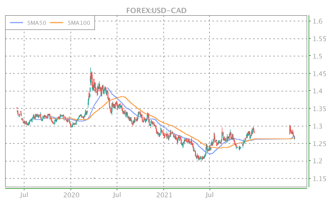 3 Years OHLC Graph (FOREX:USD-CAD)