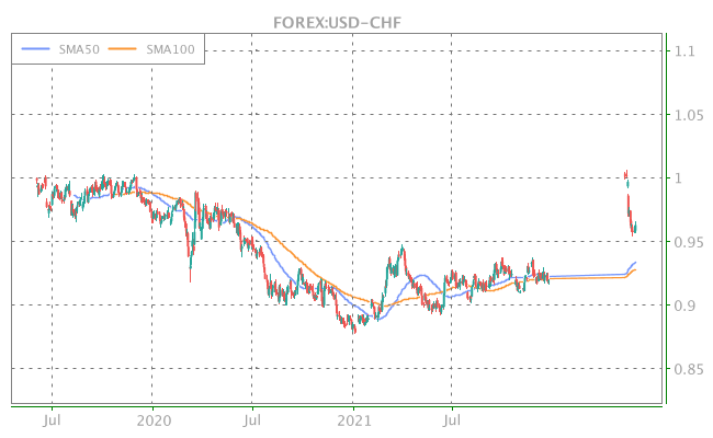 3 Years OHLC Graph (FOREX:USD-CHF)