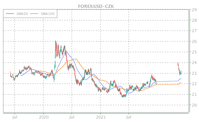 3 Years OHLC Graph (FOREX:USD-CZK)