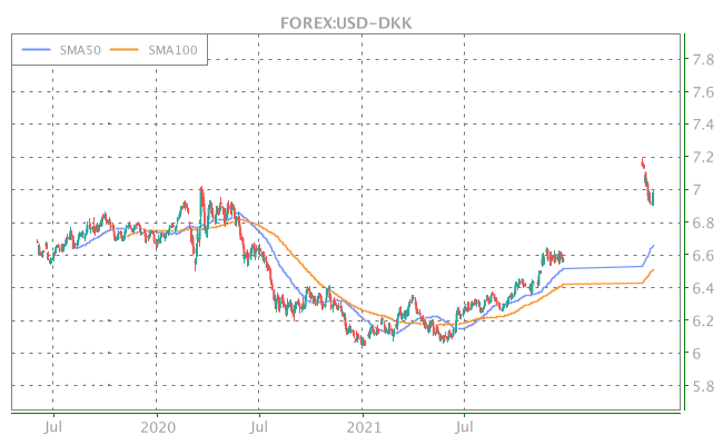 3 Years OHLC Graph (FOREX:USD-DKK)