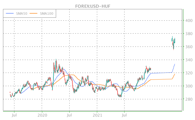 3 Years OHLC Graph (FOREX:USD-HUF)
