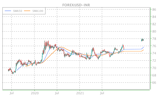 3 Years OHLC Graph (FOREX:USD-INR)