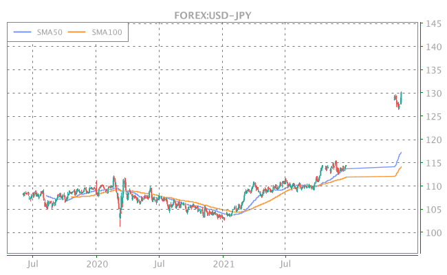 3 Years OHLC Graph (FOREX:USD-JPY)