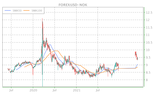 3 Years OHLC Graph (FOREX:USD-NOK)