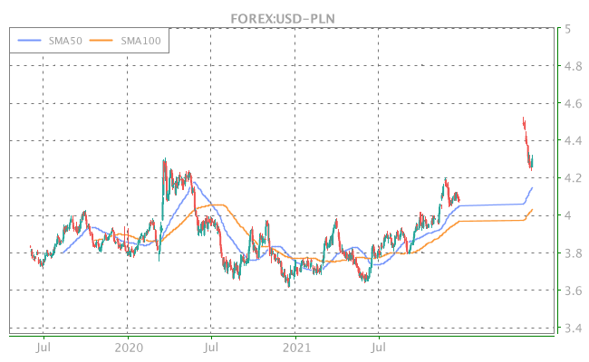 3 Years OHLC Graph (FOREX:USD-PLN)