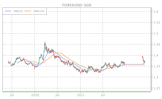 3 Years OHLC Graph (FOREX:USD-SGD)