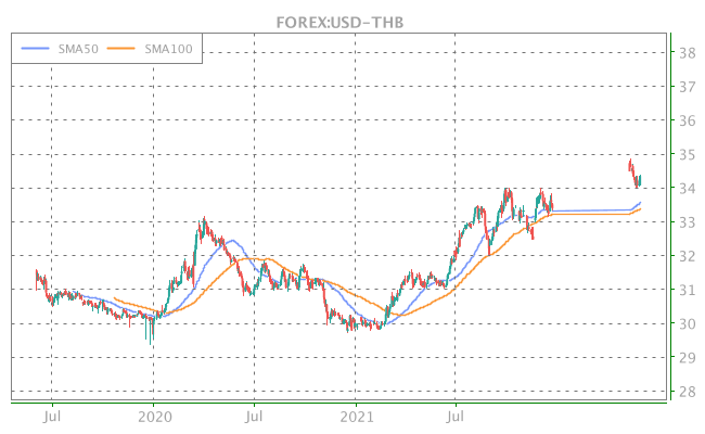 3 Years OHLC Graph (FOREX:USD-THB)