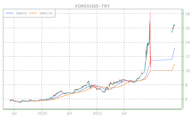3 Years OHLC Graph (FOREX:USD-TRY)