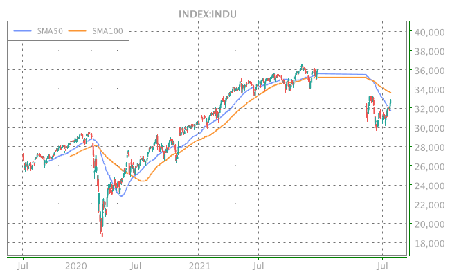 3 Years OHLC Graph (INDEX:INDU)