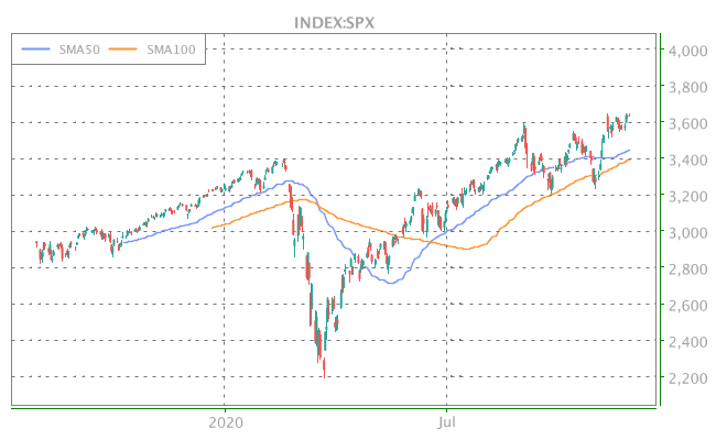 3 Years OHLC Graph (INDEX:SPX)