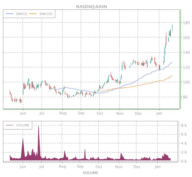 3 Years OHLC Graph (NASDAQ:AAXN)