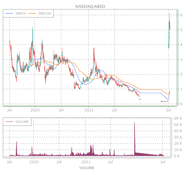 3 Years OHLC Graph (NASDAQ:ABEO)