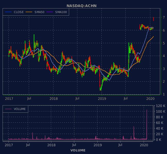 3 Years OHLC Graph (NASDAQ:ACHN)