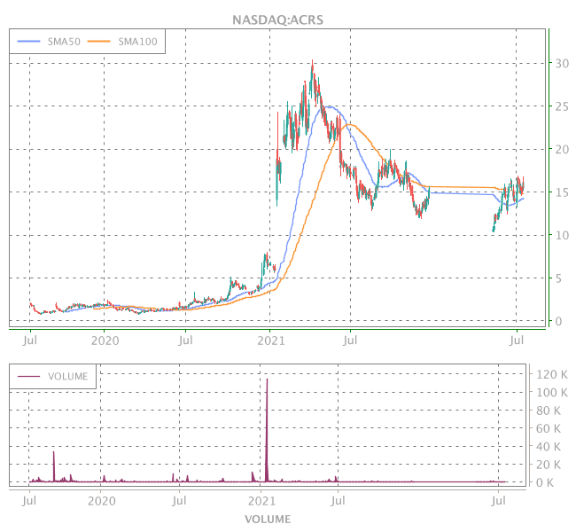 3 Years OHLC Graph (NASDAQ:ACRS)