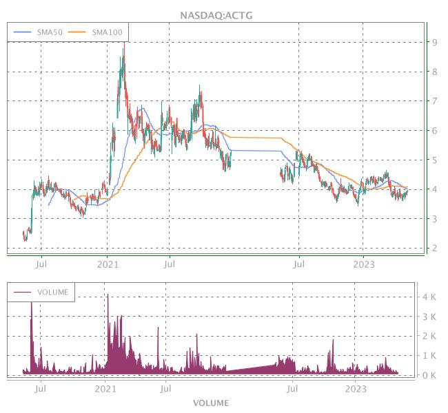 3 Years OHLC Graph (NASDAQ:ACTG)
