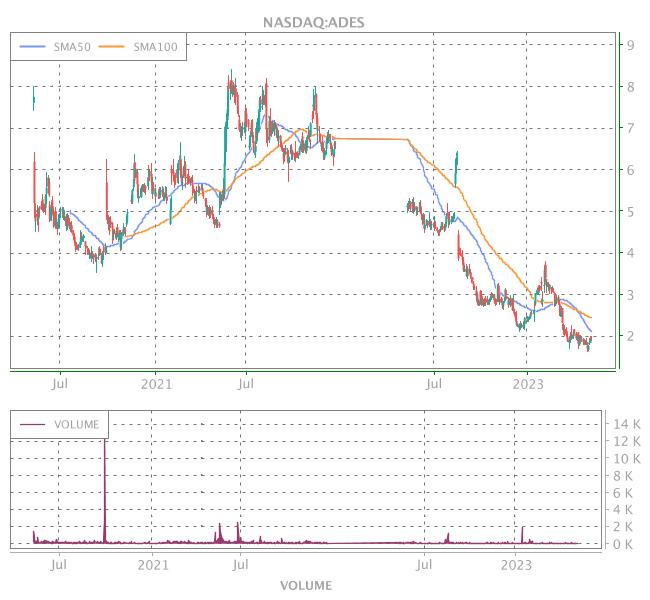 3 Years OHLC Graph (NASDAQ:ADES)