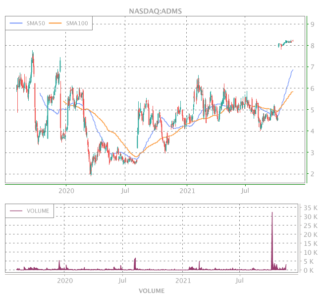 3 Years OHLC Graph (NASDAQ:ADMS)