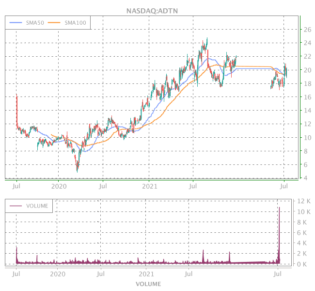 3 Years OHLC Graph (NASDAQ:ADTN)
