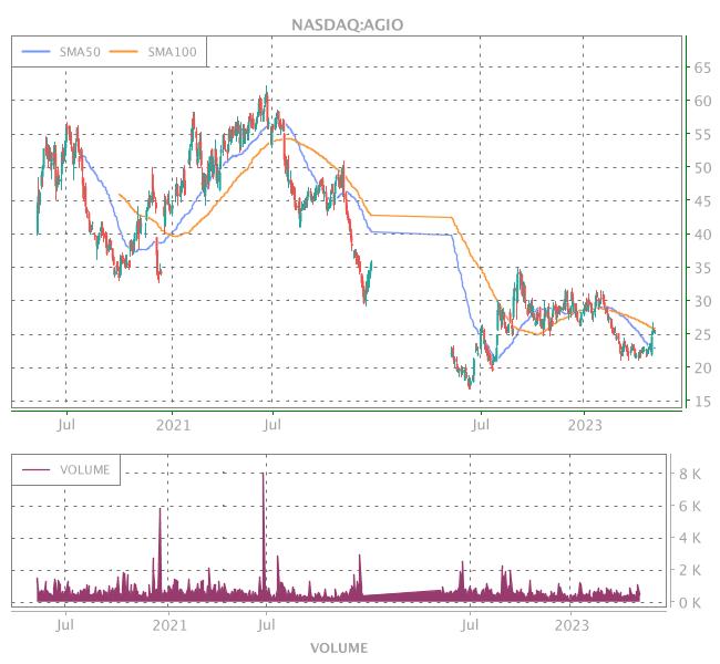 3 Years OHLC Graph (NASDAQ:AGIO)