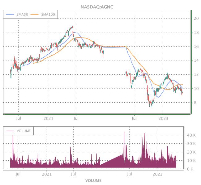 3 Years OHLC Graph (NASDAQ:AGNC)