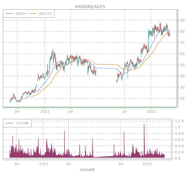 3 Years OHLC Graph (NASDAQ:AGYS)