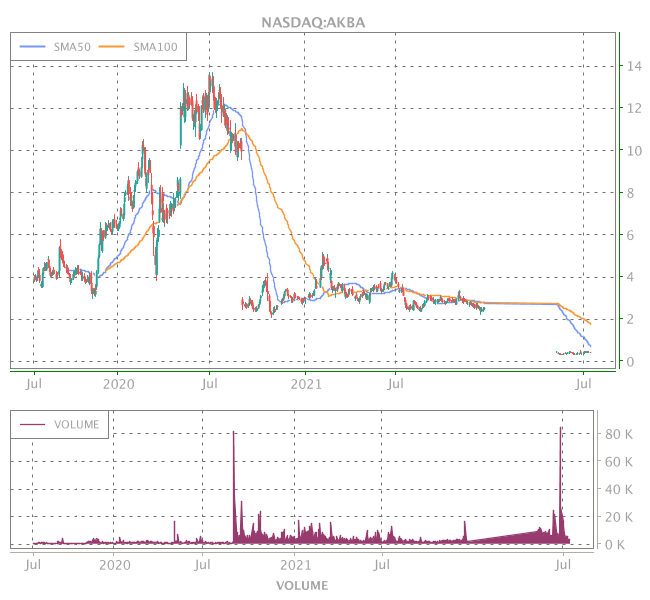 3 Years OHLC Graph (NASDAQ:AKBA)