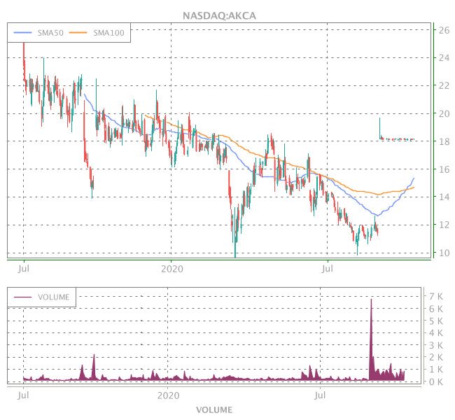 3 Years OHLC Graph (NASDAQ:AKCA)
