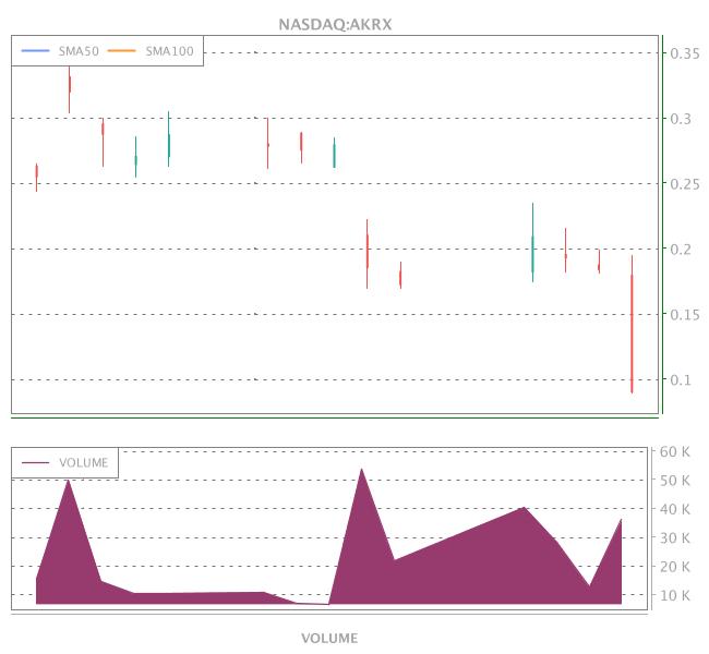 3 Years OHLC Graph (NASDAQ:AKRX)