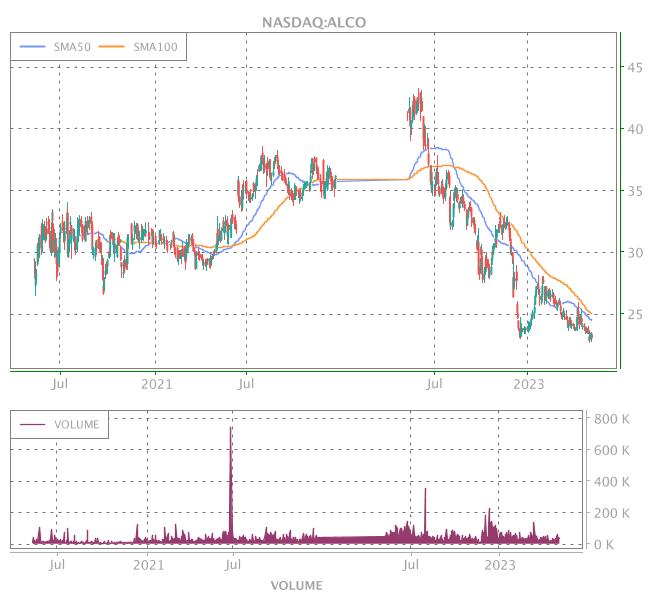 3 Years OHLC Graph (NASDAQ:ALCO)