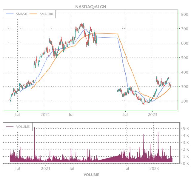3 Years OHLC Graph (NASDAQ:ALGN)