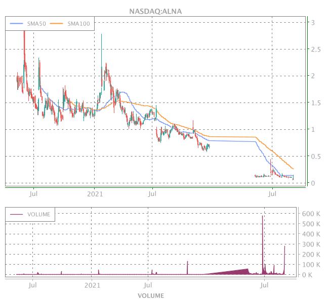 3 Years OHLC Graph (NASDAQ:ALNA)