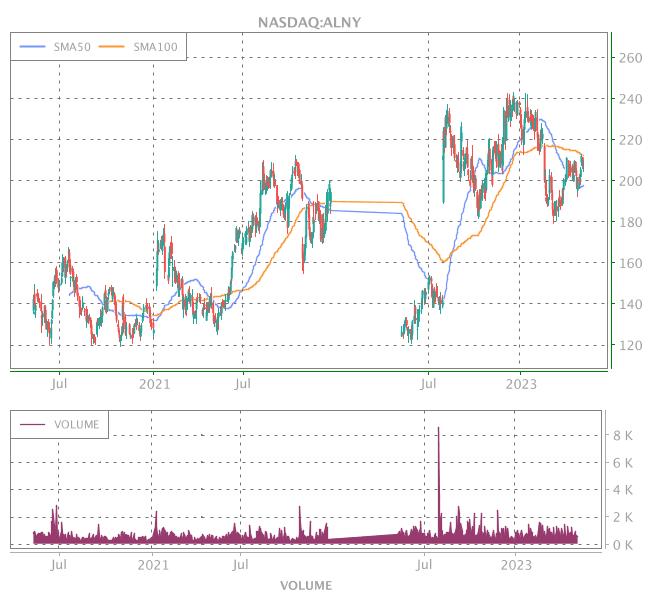 3 Years OHLC Graph (NASDAQ:ALNY)
