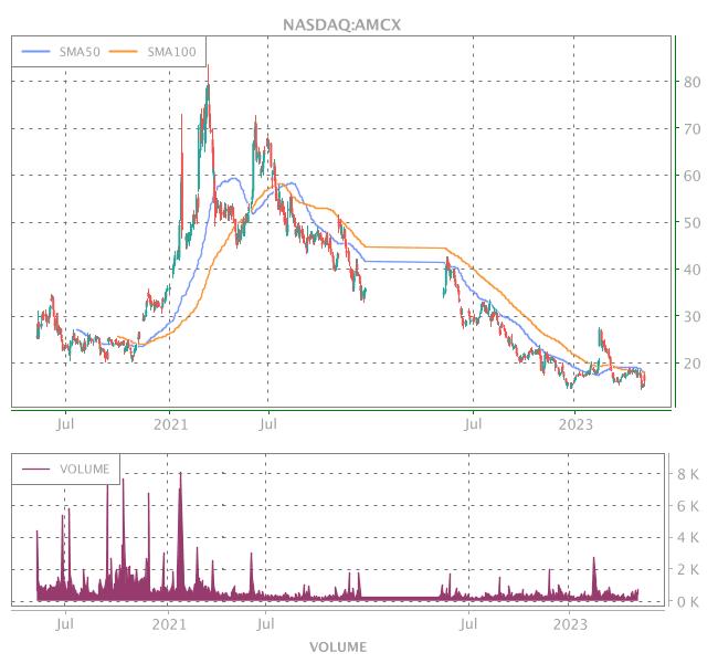 3 Years OHLC Graph (NASDAQ:AMCX)