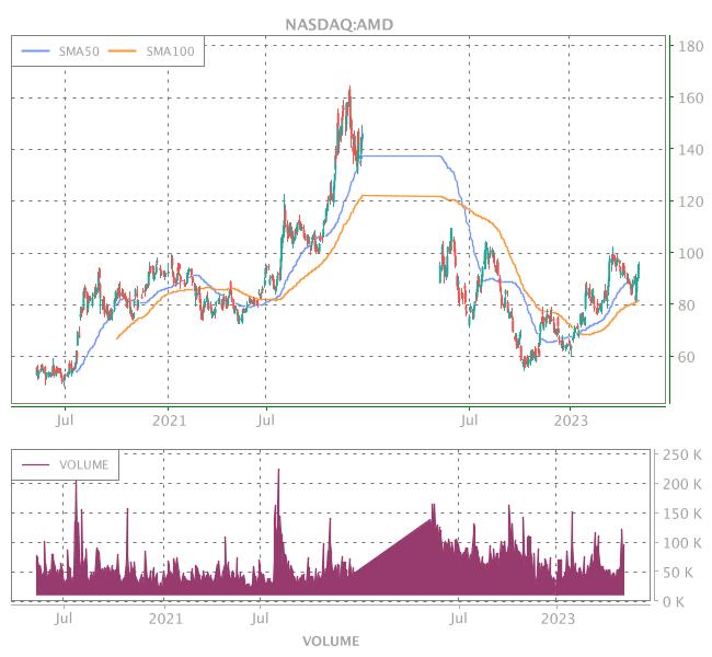 3 Years OHLC Graph (NASDAQ:AMD)