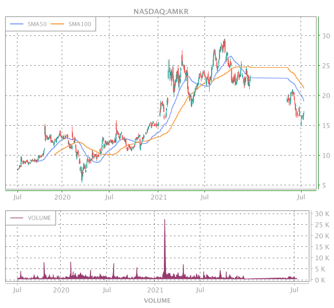 3 Years OHLC Graph (NASDAQ:AMKR)