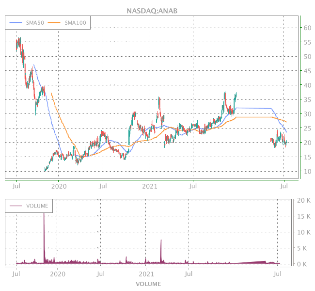 3 Years OHLC Graph (NASDAQ:ANAB)
