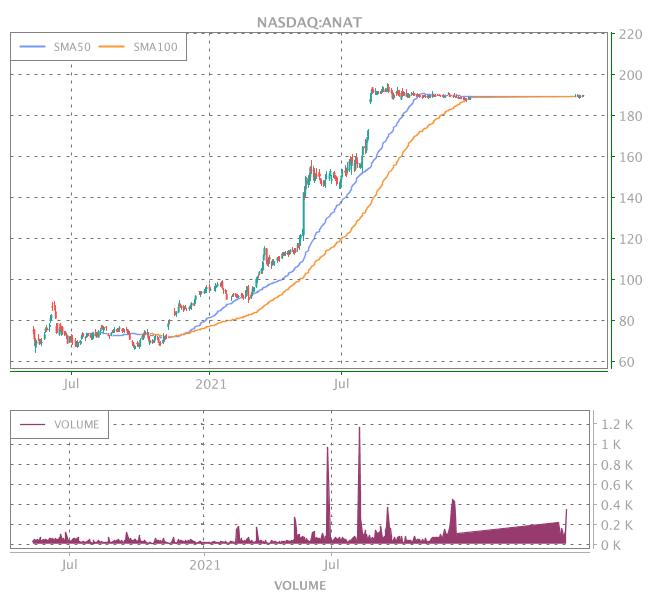 3 Years OHLC Graph (NASDAQ:ANAT)