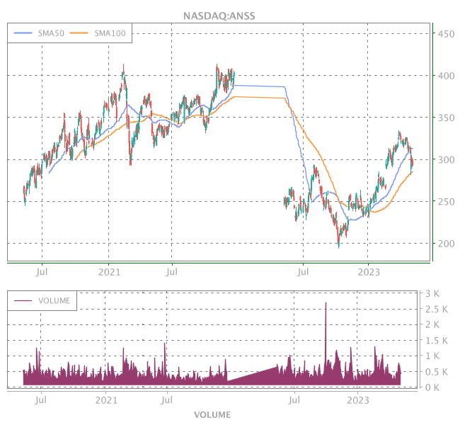 3 Years OHLC Graph (NASDAQ:ANSS)