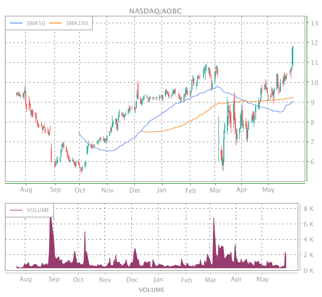 3 Years OHLC Graph (NASDAQ:AOBC)