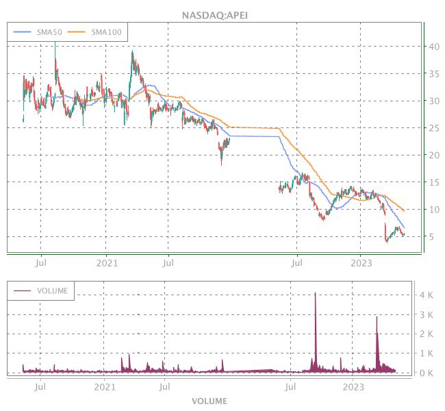 3 Years OHLC Graph (NASDAQ:APEI)